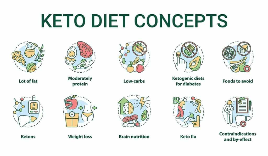 Keito diet concepts